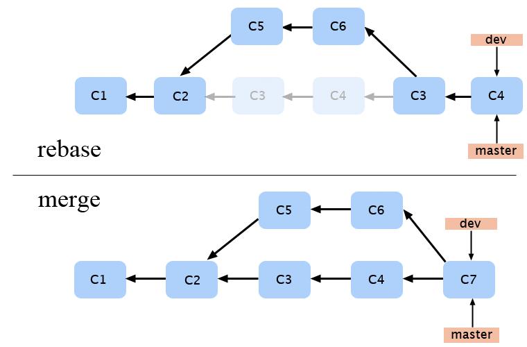 Utilisation de merge et rabase sur des branche git